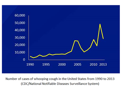 Whooping Cough Graph