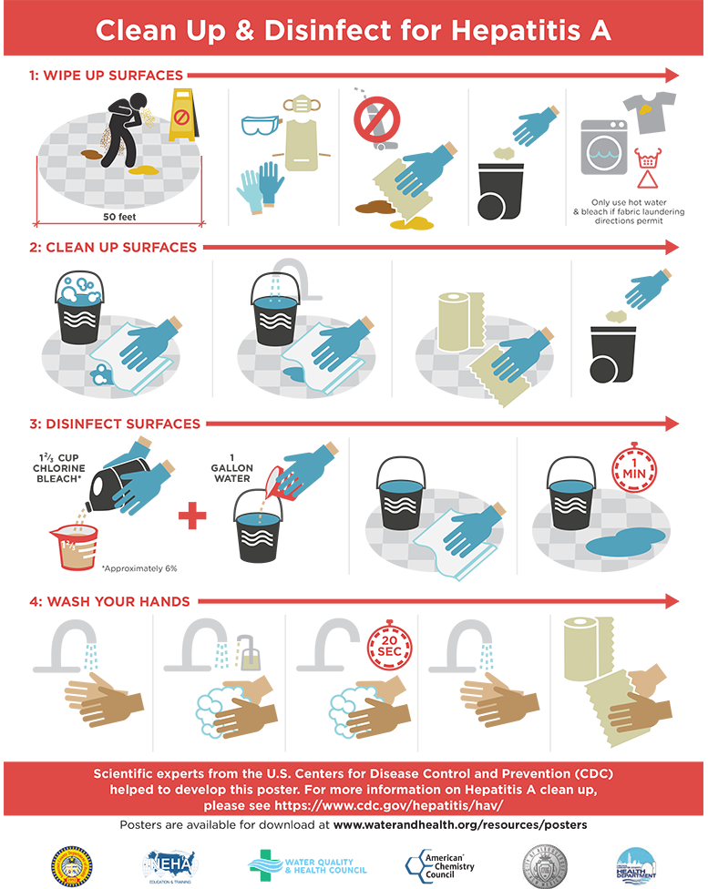 Clean up infographic